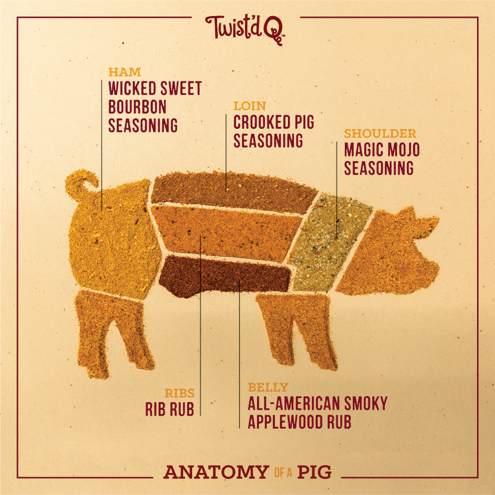 Parts and anatomy of a pig us Twistd'Q seasonings and rubs